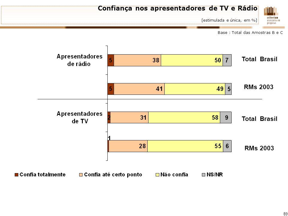 Confiança nos apresentadores de TV e Rádio [estimulada e única, em %]